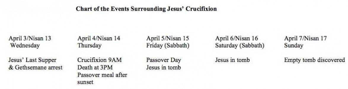 Passover Week Chart